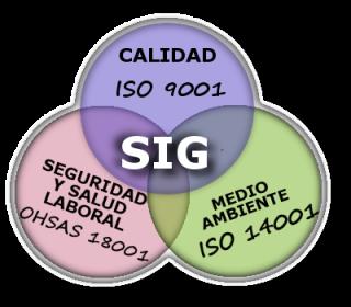 SIG. Sistema Integrado de Gestión