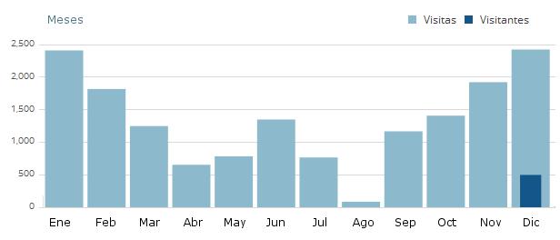La estadística: visitas / meses