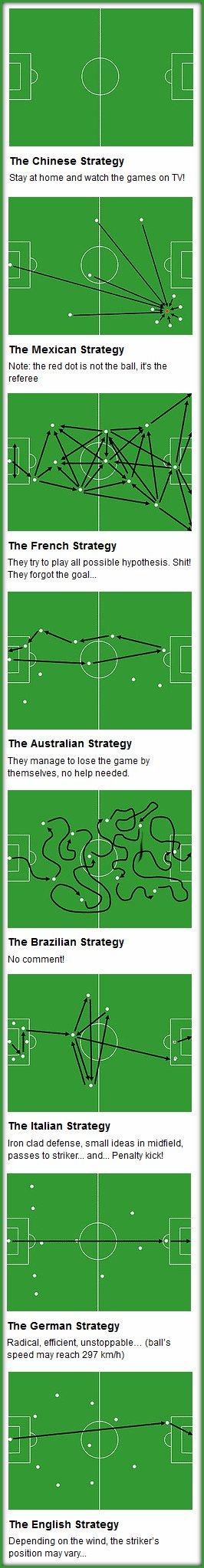 La estrategia en el fútbol