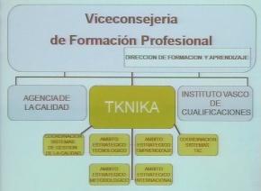 Tknika. Estructura