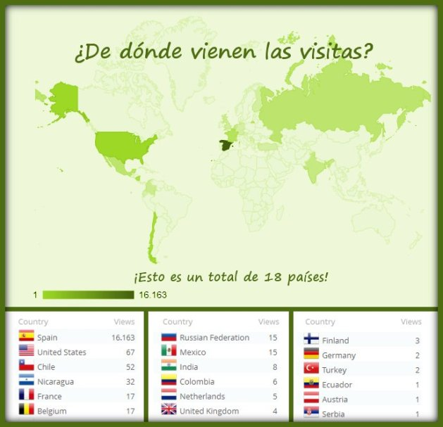 Países de origen