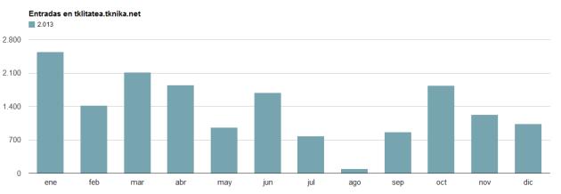 Estadística. 2013