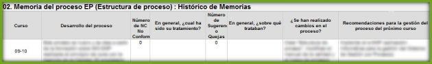 Histótico de memorias