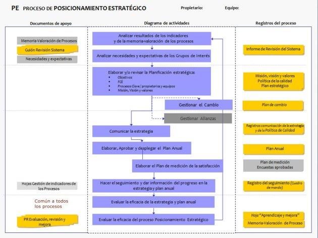 Ficha del Proceso de Posicionamiento Estratégico (PE)