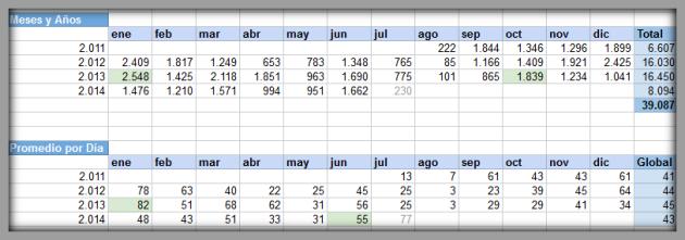 Datos del blog. Años-meses