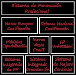 Eje1. Sistema de Formación Profesional
