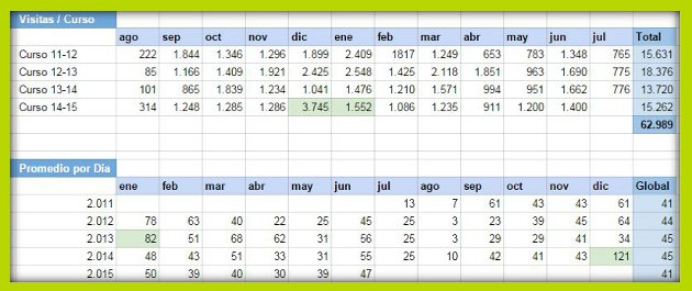 Estadísticas blog 14-15 630