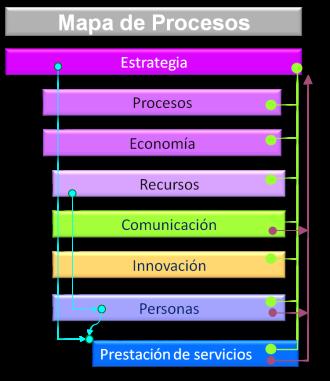 Mapa de procesos2