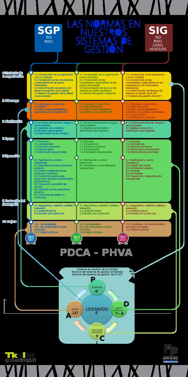Infografia ISO 9001-14001-45001